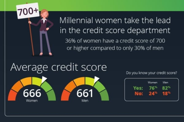 Learning Tree study: Millennial credit score by gender