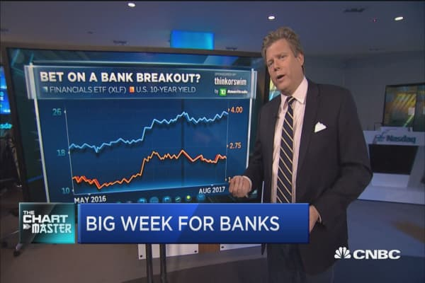 Financials just posted their best week in a month