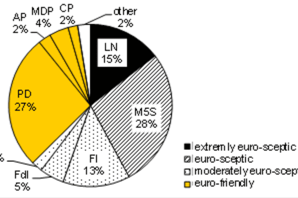 The chart shows the average of the latest ten polls of various polling institutes. The labels regarding which political party is euro-sceptic, -friendly is Commerzbank's perception.