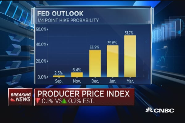 Producer prices have biggest drop in 11 months