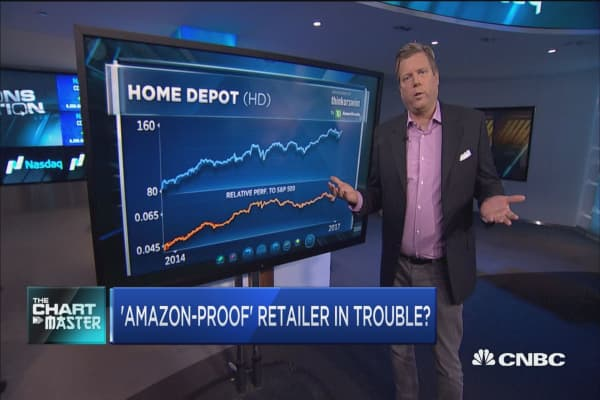 Chart points to trouble for this 'Amazon-proof' retailer