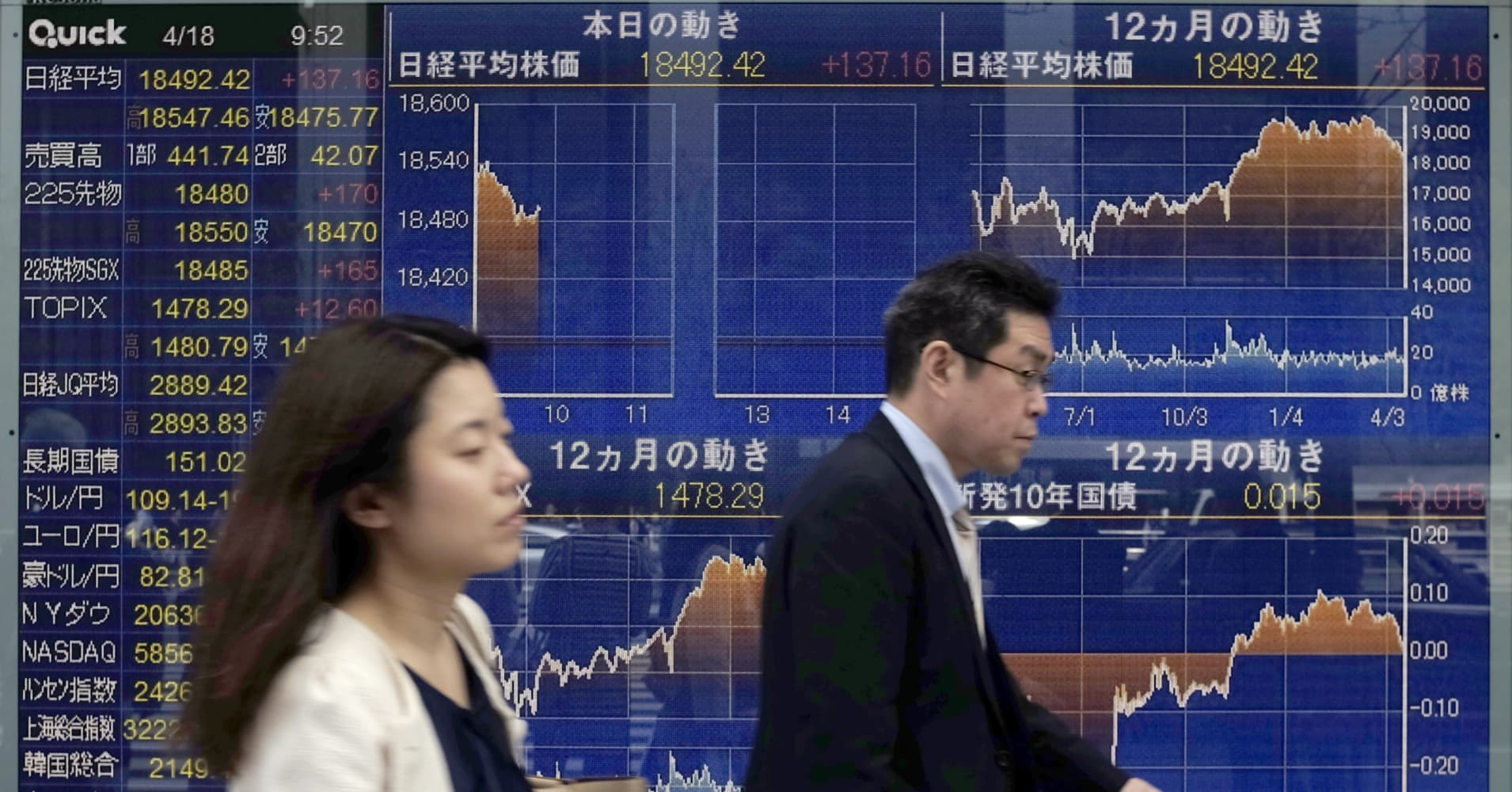 Asian shares gain as risk aversion takes a backseat; Nikkei rises 1.1%