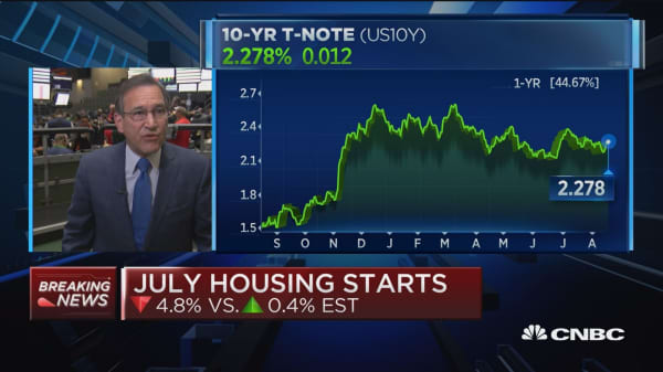 July housing starts down 4.8% vs. up 0.4% est.