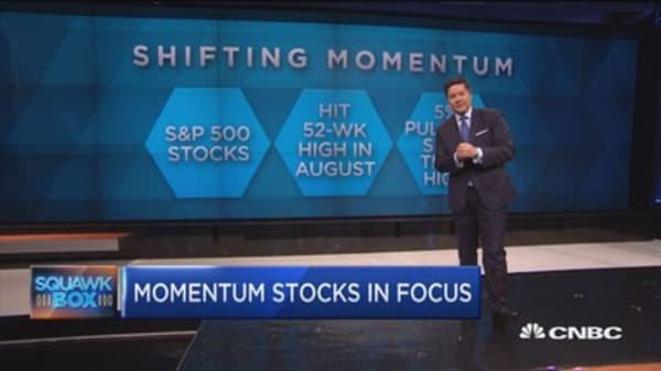 Markets shift momentum as Dow posts biggest one-day fall in 3 months. Here's why