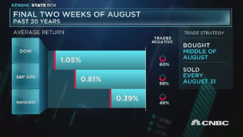Major indexes negative at the end of August