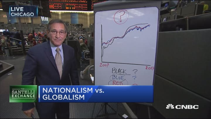 Santelli Exchange: Central banks & market outcomes