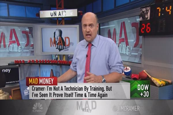 Cramer teaches investors how to use charts to detect a phony rally on Wall Street