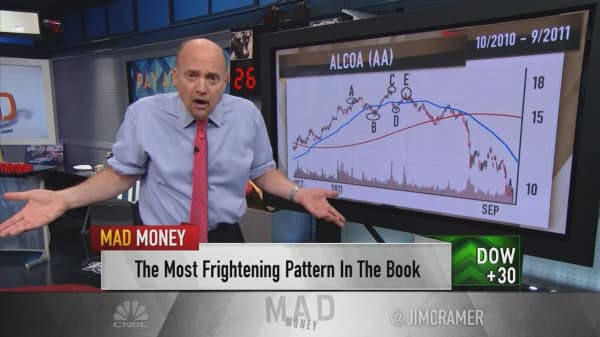 Cramer unveils the scariest pattern in the chart book