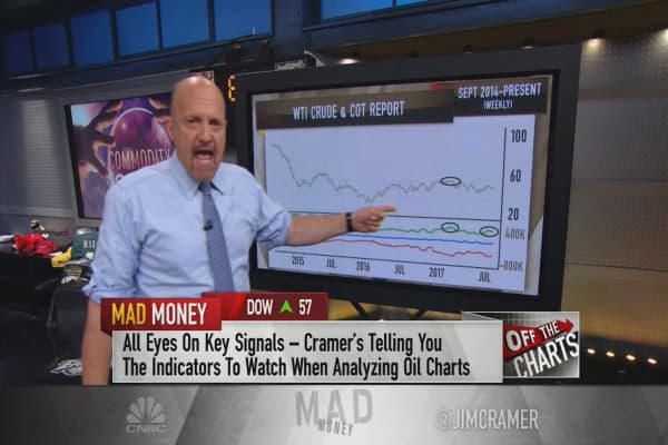 Cramer's charts suggest oil prices are about to fall off a cliff