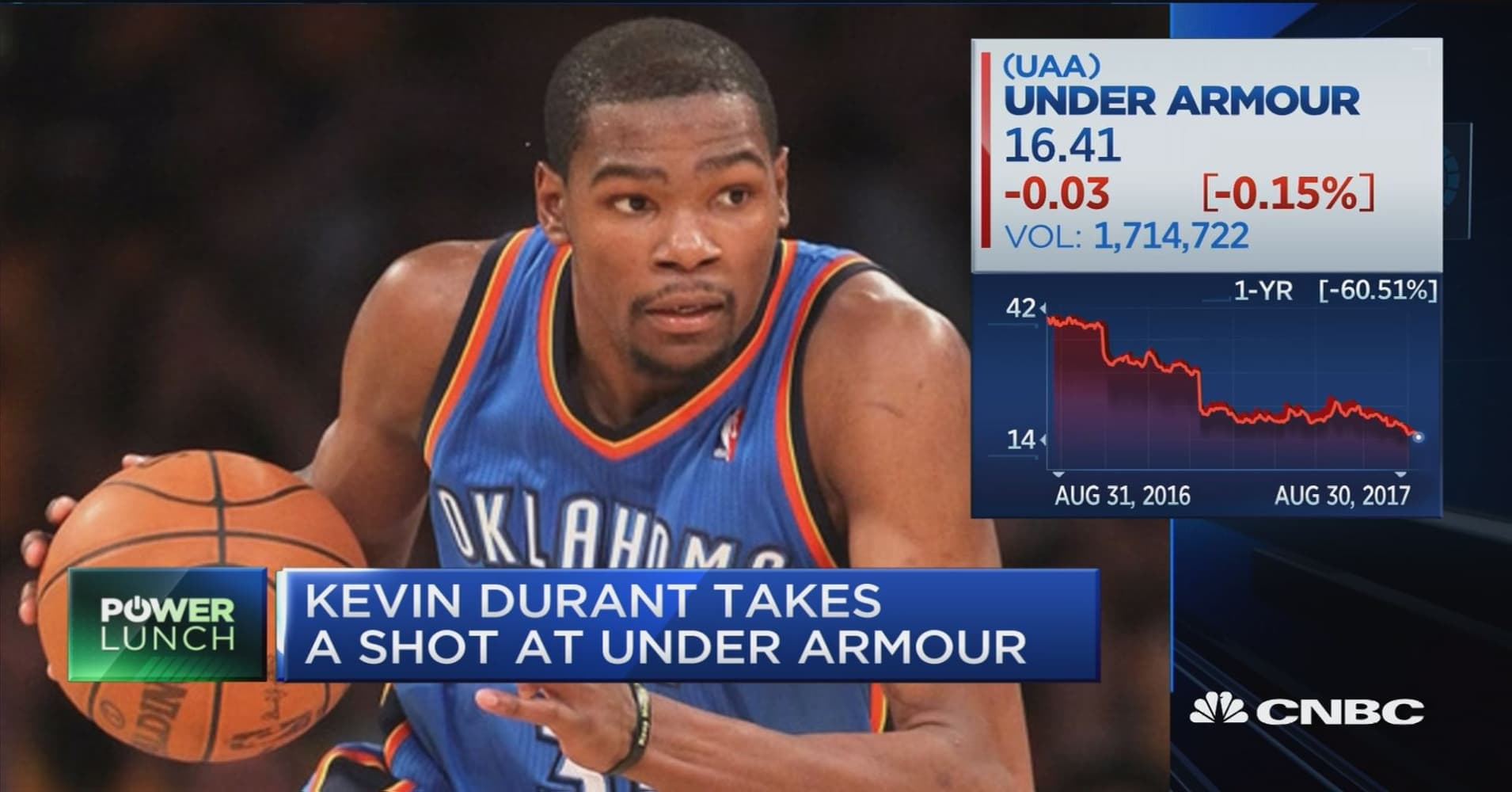 Kevin Durant Quote Enchanting Kevin Durant Takes A Shot At Under Armour
