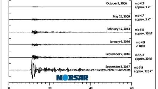 A comparison of the seismic readings of each of North Korea's nuclear tests from Norway-based geoscience research foundation Norsar, which works to verify compliance wtih the Comprehensive Nuclear Test Ban Treaty.