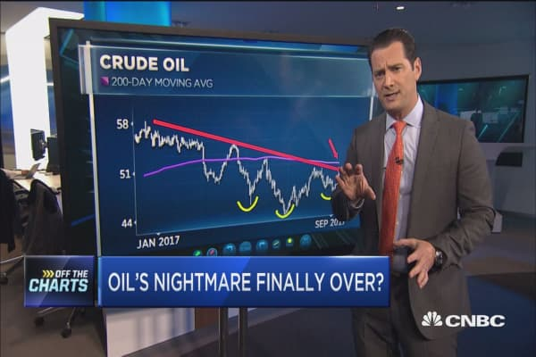 This is why oil's nightmare could finally be over: Technician