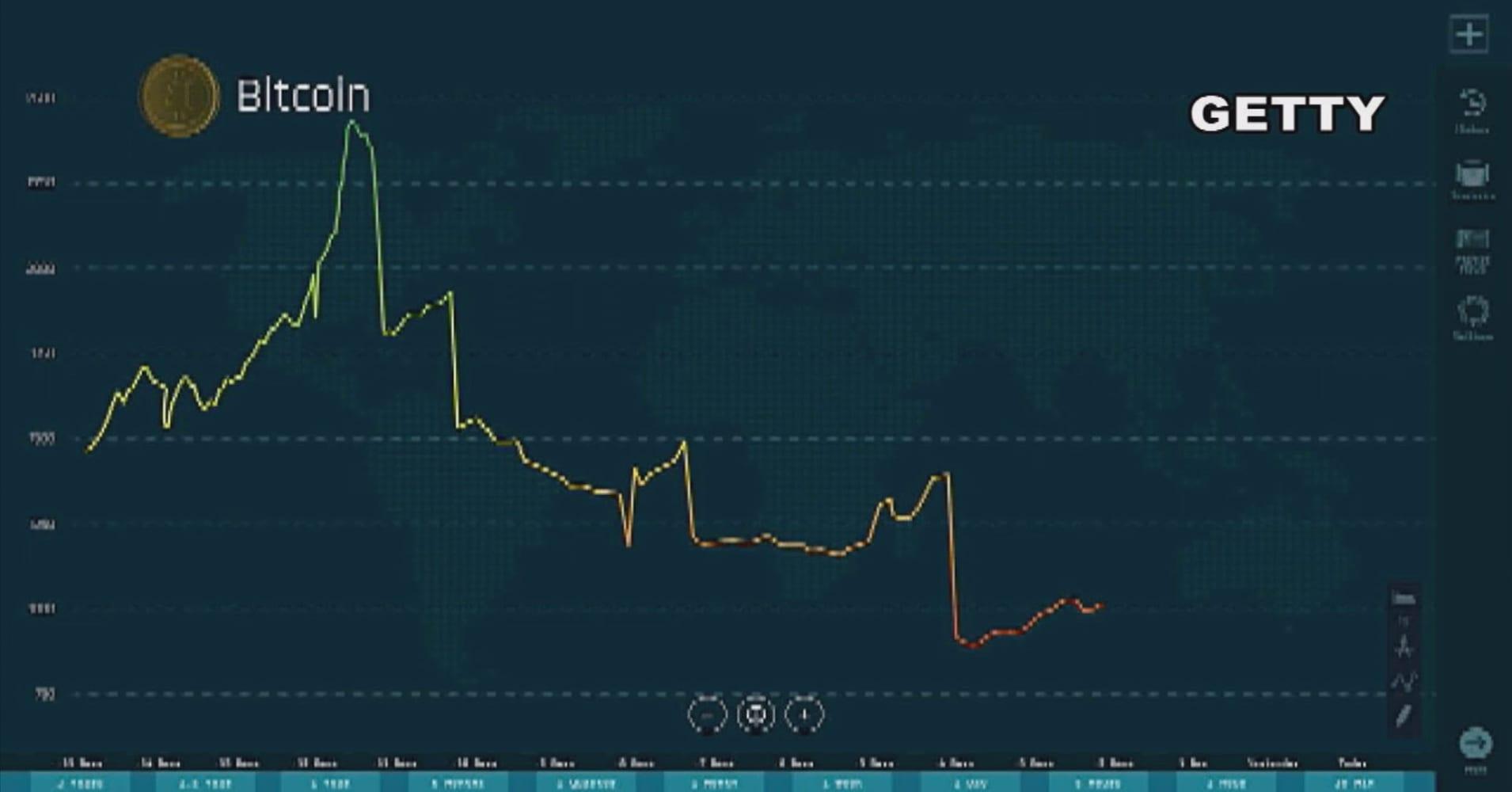 Bitcoin up sevenfold since Warren Buffett warned digital currency was a 'mirage'