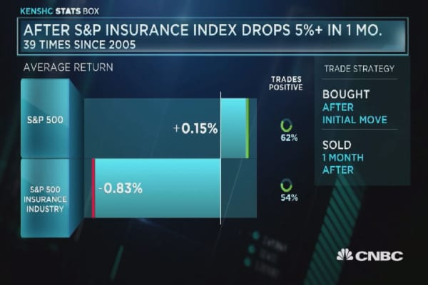 S&P insurance index slide to continue