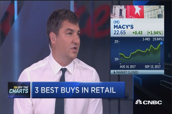 These are the three best names to buy in the retail rally: Technician