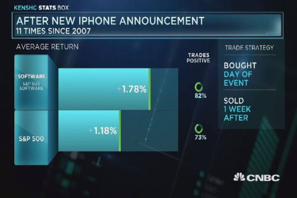Apple bumps software stocks higher