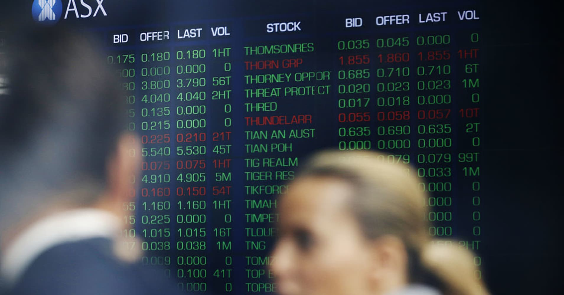 Asia trades mostly higher as US midterm election results filter in