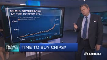 Chip stocks are surging and the party's not over yet: Technician