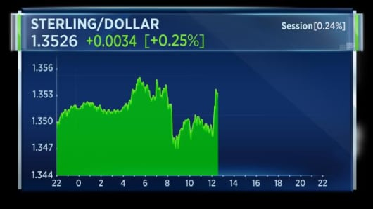 Sterling jumps to $1.35 after reports suggest British Foreign secretary could resign over a cabinet split on Brexit