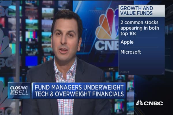 Fund managers went underweight tech