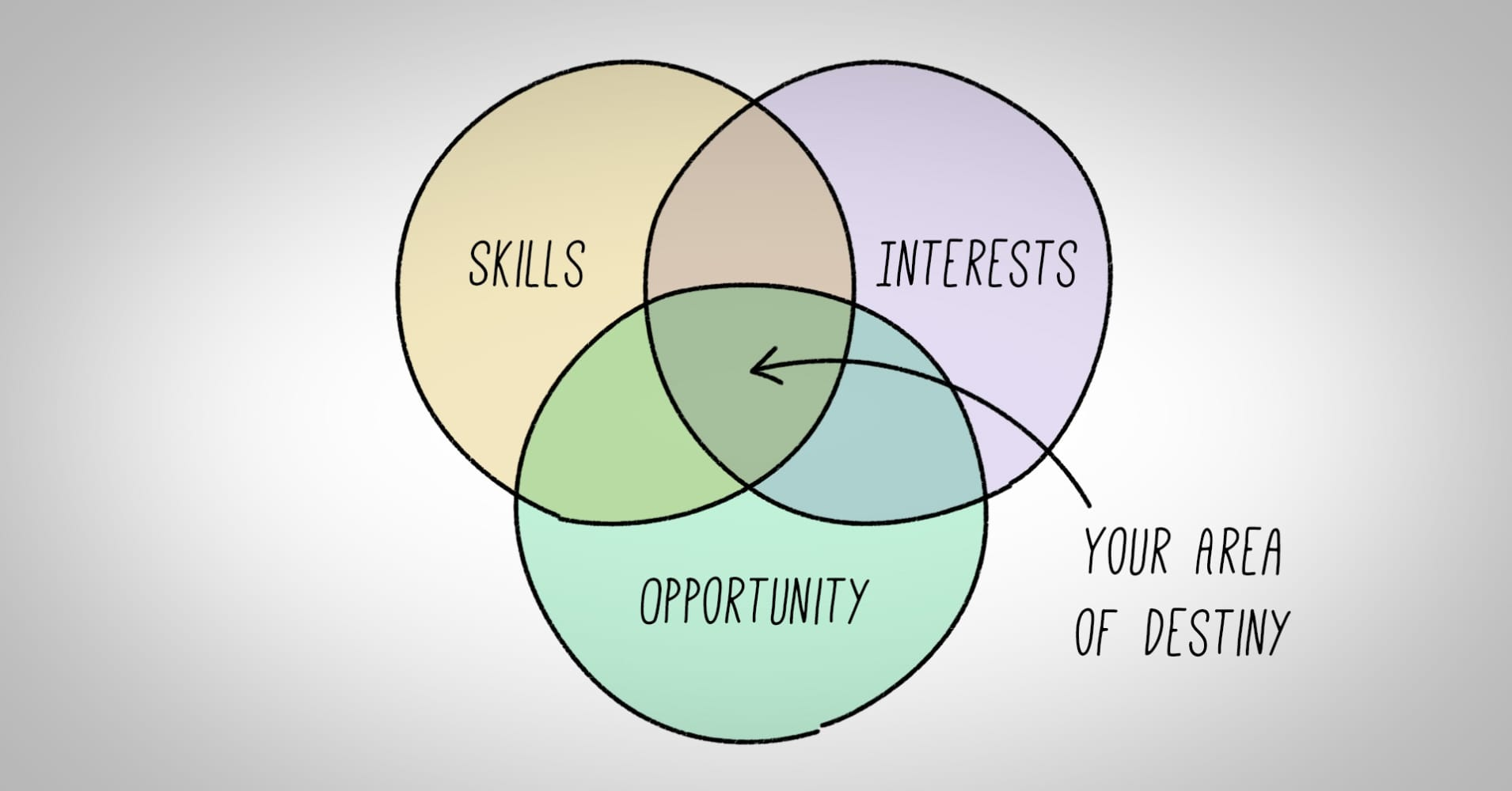 this simple diagram will help you figure out what to do ... diagram of life