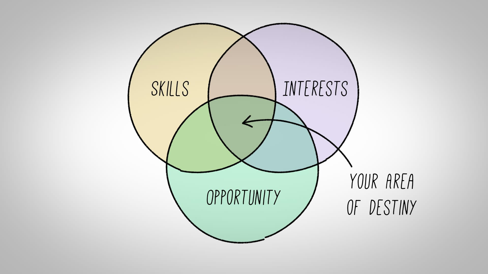 this simple diagram will help you figure out what to do with your life triangle venn diagram venn diagram partners llc