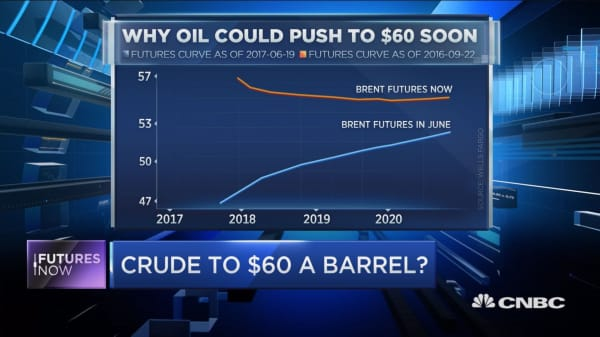 Strategist sees oil heading to $60