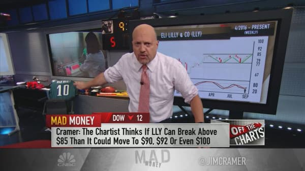 Cramer charts: Potential breakout for Eli Lilly