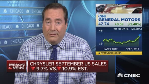 Ford September US sales up 8.7% vs. 4.7% est.