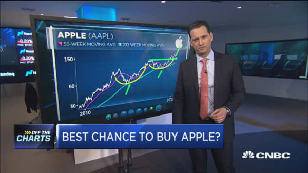 Despite Apple's plunge in the past month, one technician says it's still a buy