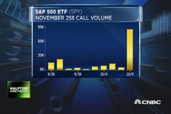 Unusual Options Activity - Bullish Trade Bets Stocks Keep Rising