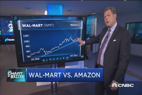 In the battle between Wal-Mart and Amazon, one technicians says the charts point to Wal-Mart