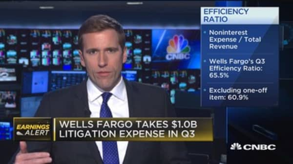 Wells Fargo shares fall after posting mixed Q3