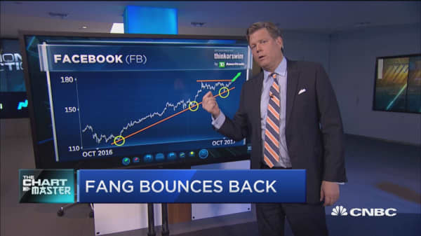 Chart points to breakout for this FANG name
