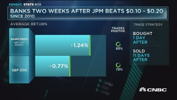 Banking index up after JPM beats earrings