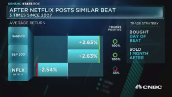 What happens after Netflix beats earnings estimates