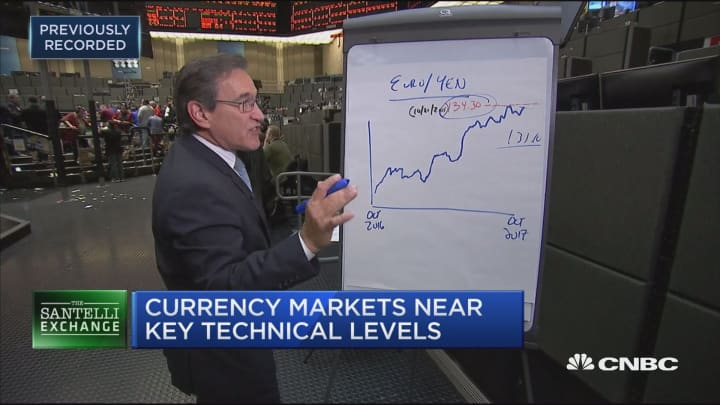 Santelli Exchange: Currencies near key technical levels ahead of ECB meeting