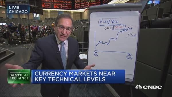 Santelli Exchange: Currencies near key technical levels ahead of ECB meeting