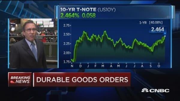 September durable goods up 2.2% vs. us 0.8% est.