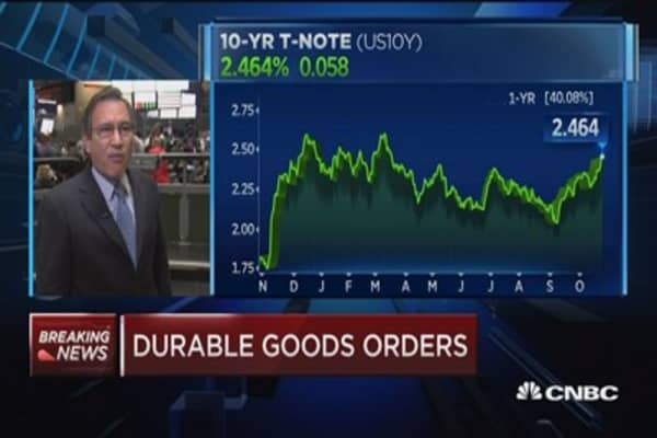 September durable goods up 2.2% vs. us 0.8% est.