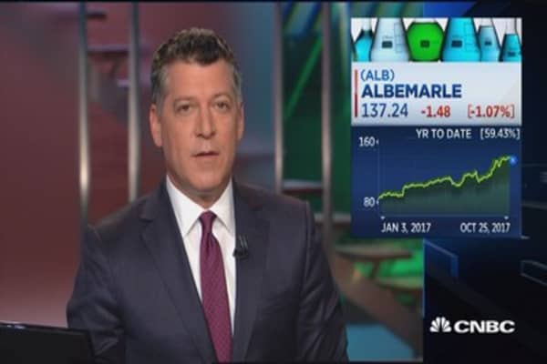 Albemarle could see another 15% gain