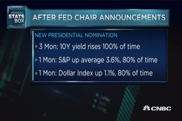 What happens after a Fed chair announcement
