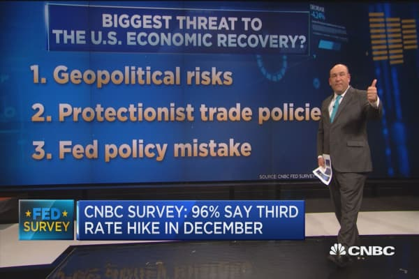 CNBC Survey: 96% say third rate hike will happen in December