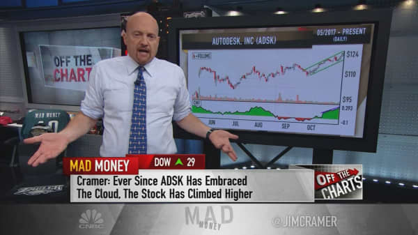Cramer's charts show that red-hot software stocks like Adobe have more room to run