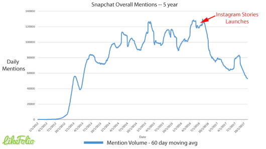 Snapchat mentions have declined since Instagram Stories was released.