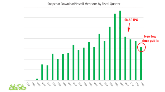 Snapchat downloads and install mentions are at their lowest numbers post its IPO.