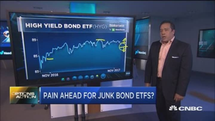 Options traders betting on more pain ahead for this junk bond ETF