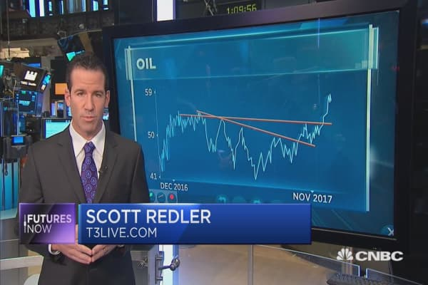 Technician who called the crude rally says oil will bounce higher