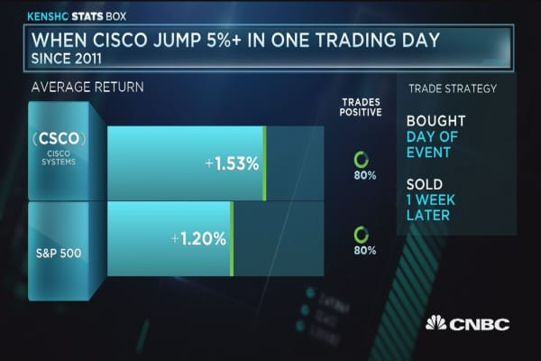 When Cisco jumps over 5% in one day