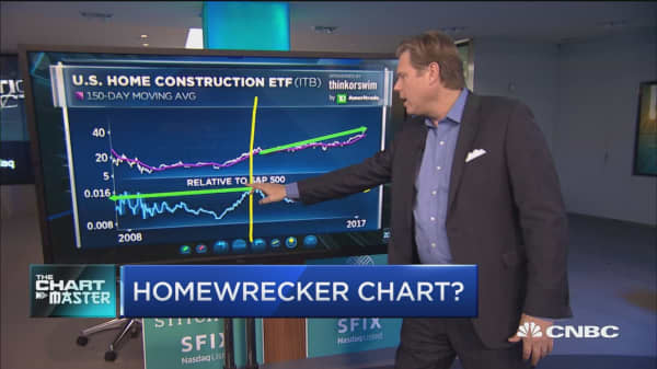 Chart points to trouble for this surging homebuilder